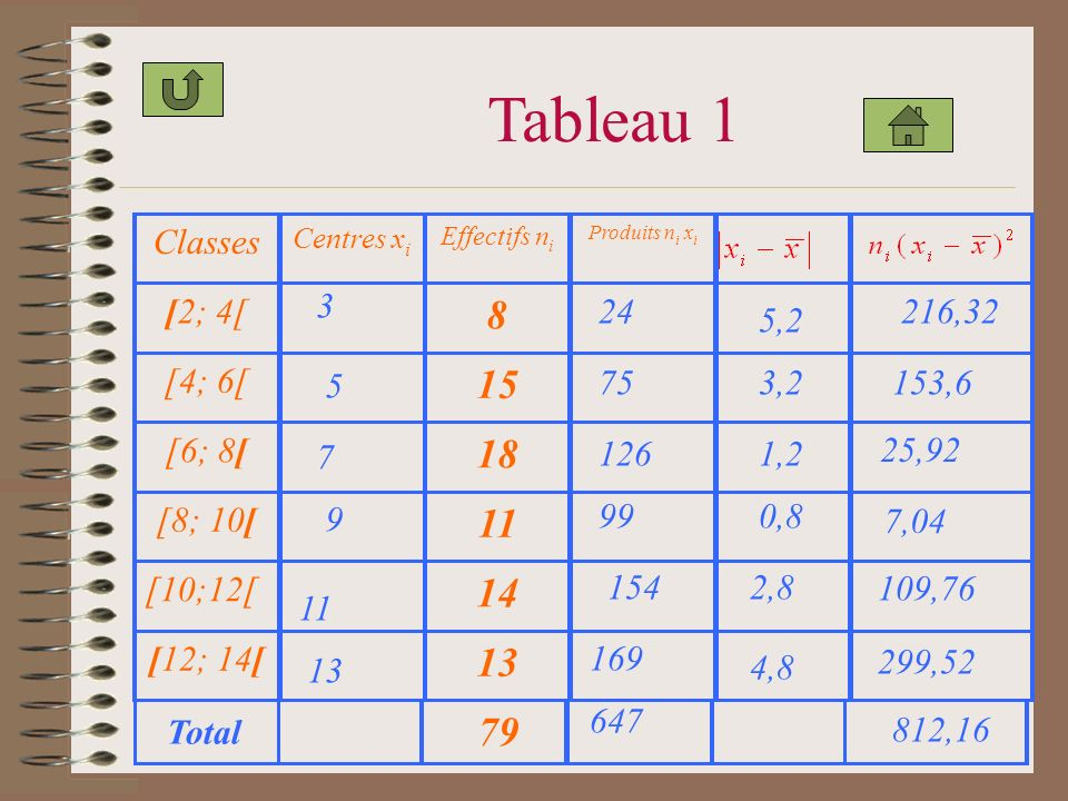 Tableau 1 8 15 18 11 14 13 79 Classes [2; 4[ [4; 6[ [6; 8[ [8; 10[